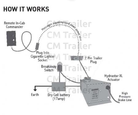 Astonishing Trailer Wiring Diagram For Electric Brakes Basic Electronics Wiring 101 Ferenstreekradiomeanderfmnl