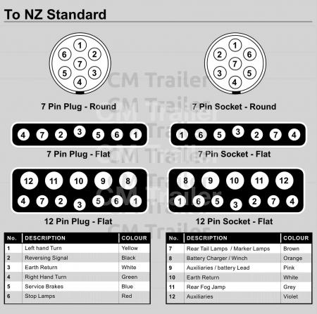 typical trailer wiring diagram cm trailer parts new zealand rh cmtrailer co nz  7 way trailer plug wiring diagram with electric brakes