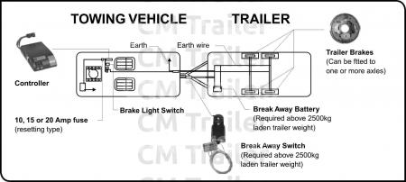 Pg22 Electric brakes braking guidelines cm trailer parts new zealand trailer parts trailer lights wiring diagram nz at readyjetset.co